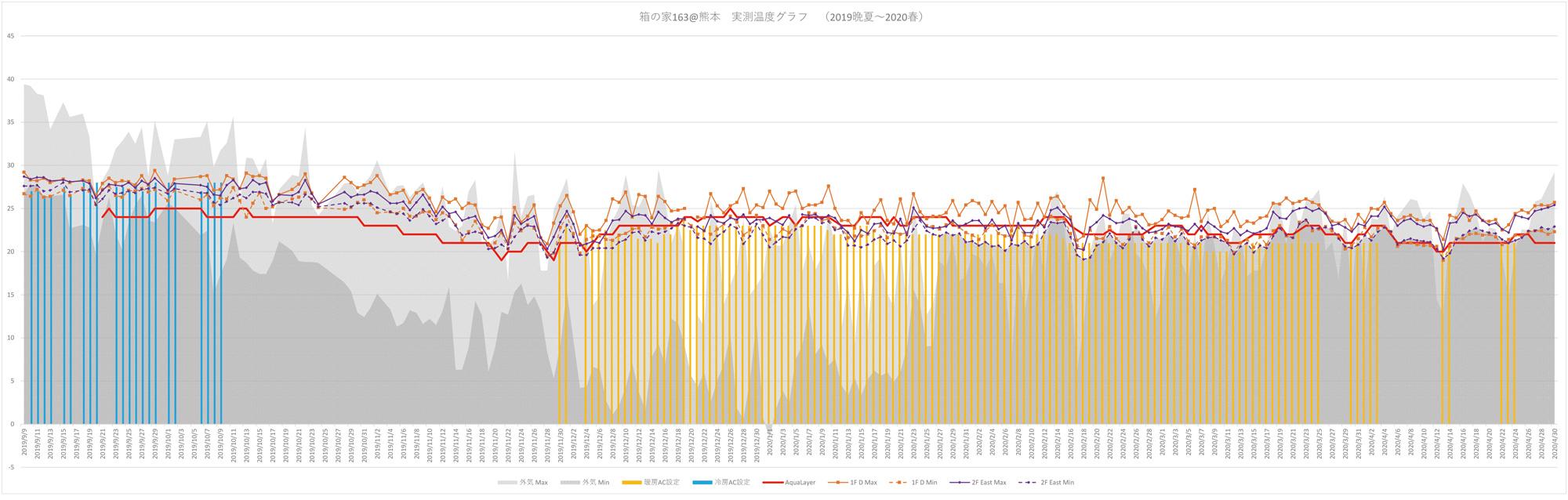 box house163@kumamoto_graph2