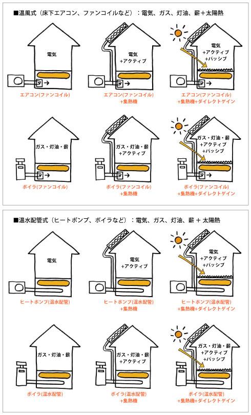 多彩な熱源システム1
