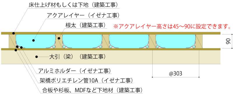 温水配管式(ヒートポンプ、ボイラー(ガス、灯油、薪など)