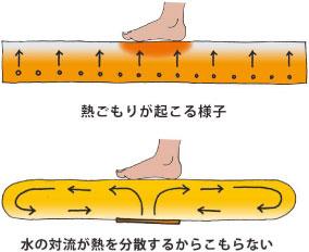 熱こもりのイメージ図