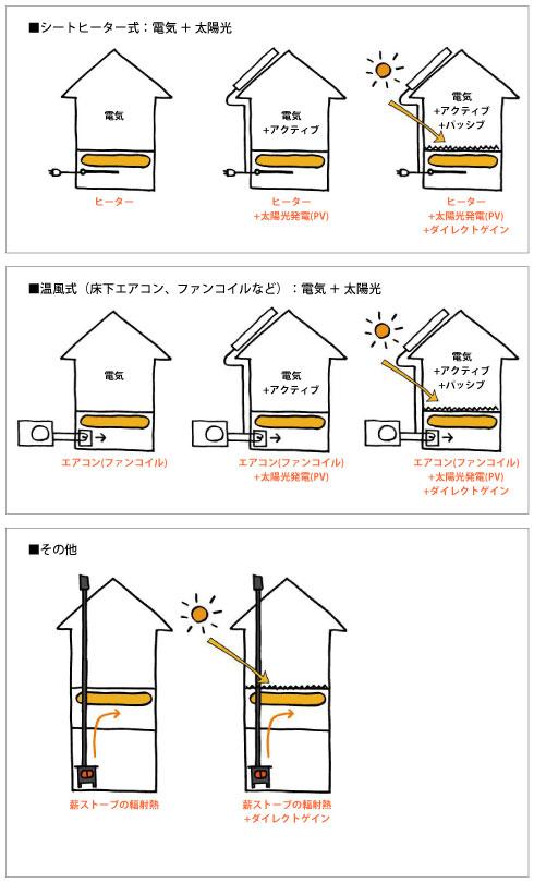 多彩な熱源システム2