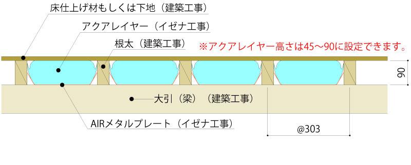 温風式(床下エアコン、ファンコイルなど)
