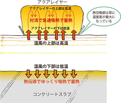 ツイン蓄熱システムが蓄熱するメカニズム