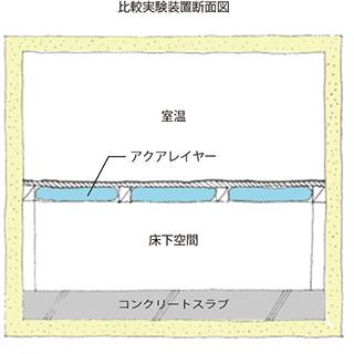 比較実験装置断面図