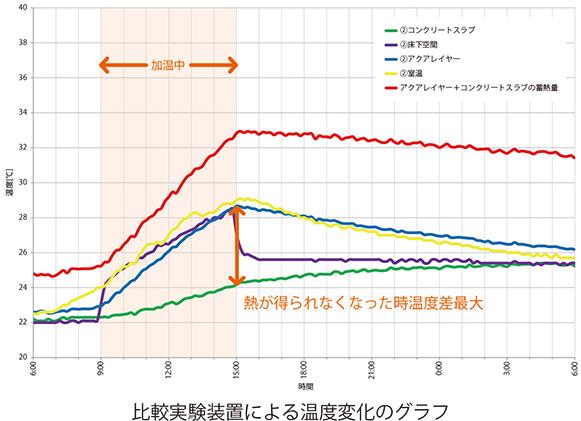 比較実験装置による温度変化のグラフ