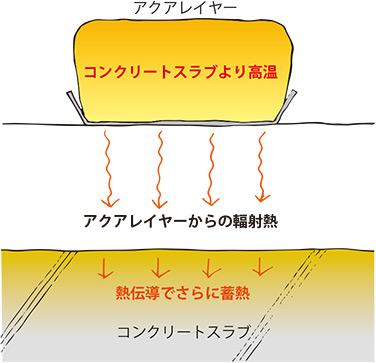 水蓄熱層とコンクリート蓄熱層の温度は同じになろうとする